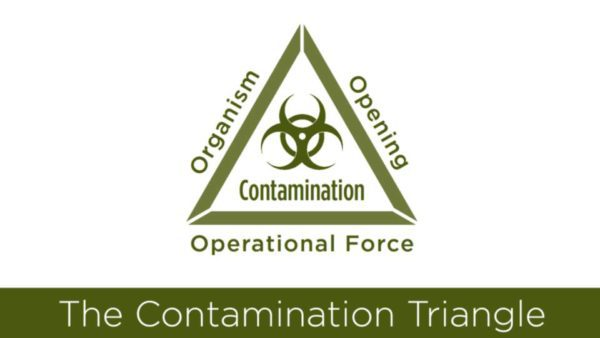 Contamination Triangle Meme